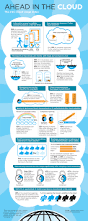 Business Intelligence Engineer Small Businesses U0026 The Cloud 3 Infographics Bime Saas