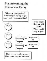 Example Of Argumentative Essay On Animal Testing 6 Traits Of Writing Professional Development By Smekens Persuasive