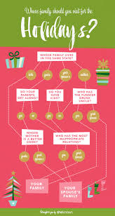 this flowchart could help you avoid your in laws the holidays