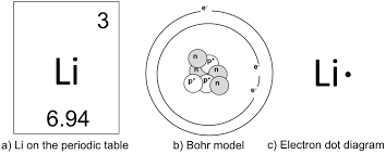 Atoms Bonding And The Periodic Table Atoms U0026 Molecules Lab U2014 The Biology Primer