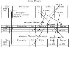 cara membuat ayat jurnal umum cara dan contoh memposting jurnal umum ke buku besar dan neraca saldo