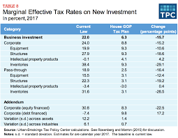 an analysis of the house gop tax plan u2013 columbia journal of tax law