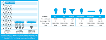 lighting store resource directory