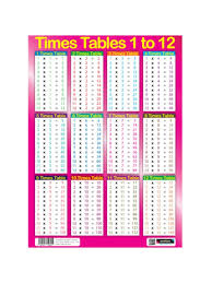 educational times tables maths poster wall chart pink