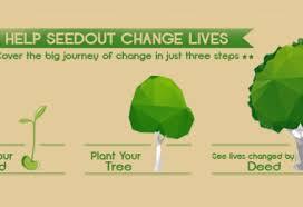 This Pakistani Startup Helps You Seed Out U2013 Islamic Crowdfunding Platform U2013 Startup Dot Pk