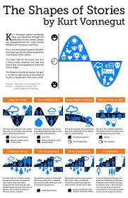 Slaughterhouse Floor Plan by 26 Best Slaughterhouse Five Images On Pinterest Slaughterhouse