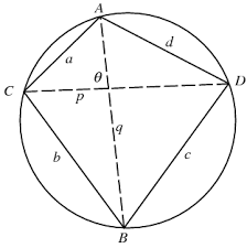 cyclic quadrilateral from wolfram mathworld