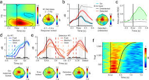 neural evidence accumulation persists after choice to inform