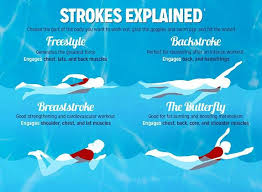 What Is Comfortable Water Temp For Swimming What Happens To Your Body When You Swim