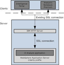 securing the connection between the http server and websphere