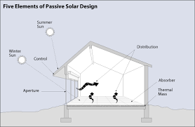 passive solar home design plans building a passive solar home 5 best design strategies energy