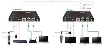 blackbird 4k hdbaset extender kit 100m hdr hdmi 2 0 hdcp 2 2