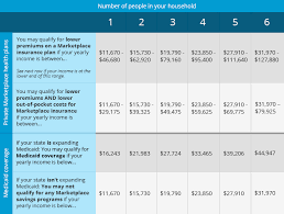 tabla de ingresos para medical 2016 first global insurance agency do you qualify for a subsidy