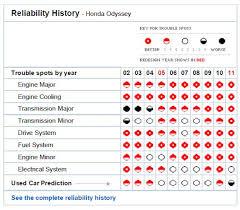 2013 honda pilot consumer reviews consumer reports used cars to avoid honda odyssey page 3
