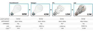 halogen light bulbs vs incandescent 60w compare options topbulb
