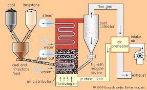 Air Fluidized Bed What Is Fluidized Bed Combustion Thermodyneboilers Com