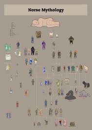 norse gods family trees combined picture norse gods family trees
