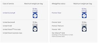 baggage allowance united airlines united airlines baggage policy explained uponarriving