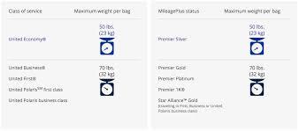 united airlines international baggage allowance united airlines baggage policy explained uponarriving