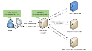 Dns by Let U0027s Talk About Dnssec Domain Names News
