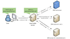 let u0027s talk about dnssec domain names news