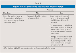 nickel allergy testing metal allergy as a cause of implant failure in shoulder arthroplasty
