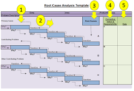 Root Cause Analysis Excel Template Root Cause Analysis Template Fishbone Diagrams