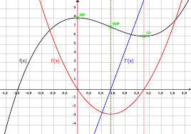 curve sketching wikipedia