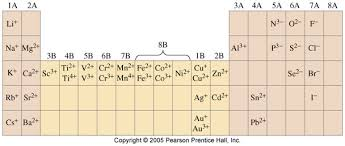 Periodic Table With Charges Aaalufs0 Jpg