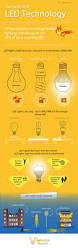 20 Watt Led Light Bulbs by 84 Best Light Bulbs Images On Pinterest Bulbs Lightbulbs And