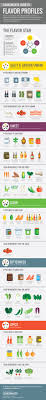 Cooking Infographic by A Study Of Flavor Profiles U2013 Cook Smarts