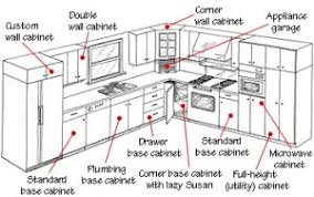 How High Kitchen Wall Cabinets Kitchen Cabinets Buying Guide