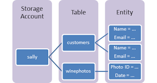 get started with azure table storage using net microsoft docs