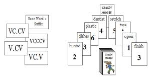 v cv syllable types and division zen cart the of e commerce