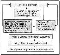 questionnaire design chapter 4 questionnaire design