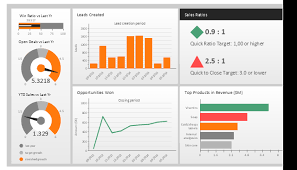 sales metrics and kpis visual dashboard sales kpis