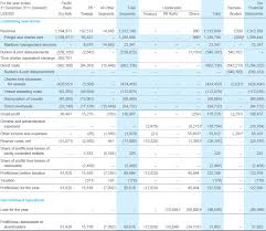 Excel Balance Sheet And Income Statement Template Pacific Basin Shipping Limited Annual Report 2012 Financial