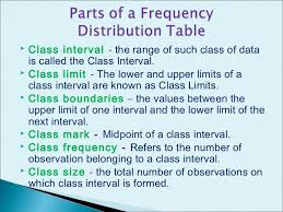 Frequency Distribution Table Report Frequency Distribution Table