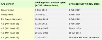 android gms android gms certification schedule oems walyou
