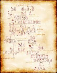 this targaryen family tree helps explain of thrones