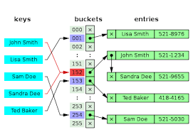 ruby hash map hash table