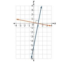 given the equations of two lines determine whether their graphs