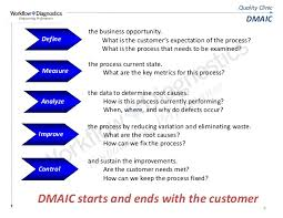 dmaic report template quality clinic lean six sigma fundamentals sle