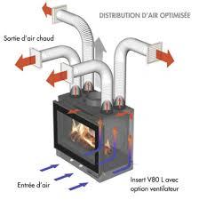 ventilazione forzata camino sistema di uscita d naturale distribuzione calda