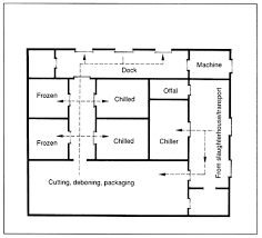 slaughterhouse floor plan photo slaughterhouse floor plan images accurately draft room
