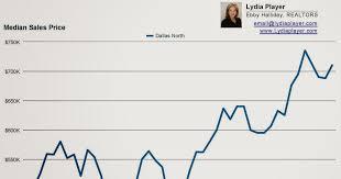 dallas real estate dallas thanksgiving home prices