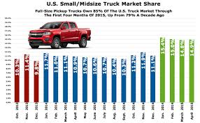 april 2015 sales archives the truth about cars