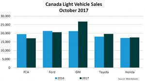 canada light vehicle sales october 2017 wardsauto