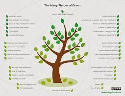 Shades Of Green by Hospitalitygreen