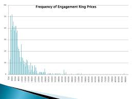 average price of engagement ring what is the average cost of an engagement ring